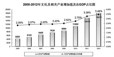 产业增加值 gdp_权威发布 2018杭州文创产业年报亮点